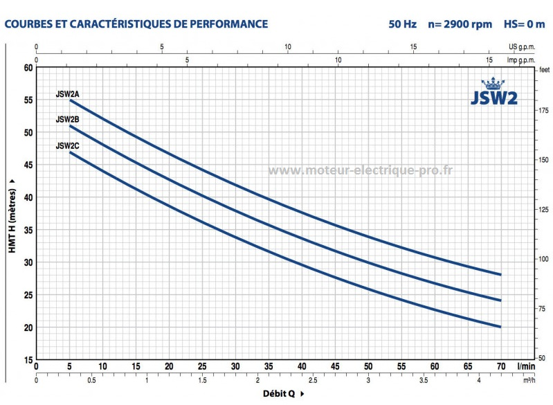POMPE PEDROLLO AUTO-AMORCANTE JET JSW2 PERFORMANCES
