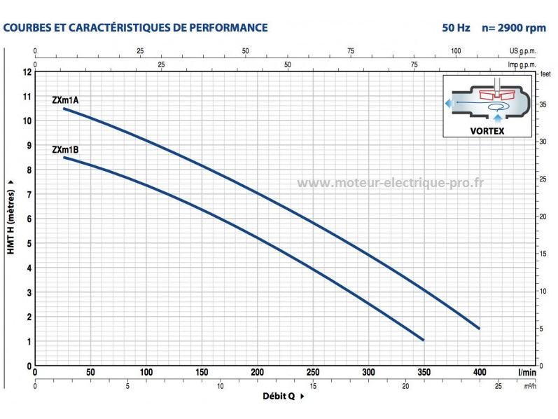POMPE DE RELEVAGE PEDROLLO EAUX USEES ZXm1 PERFORMANCES