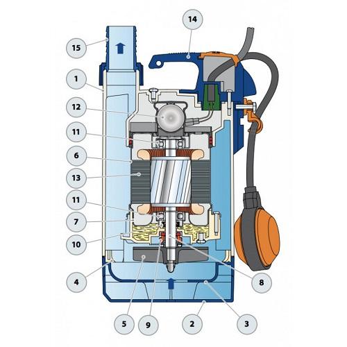 Pompe eaux usées ménagères TOP 3 Vortex Construction