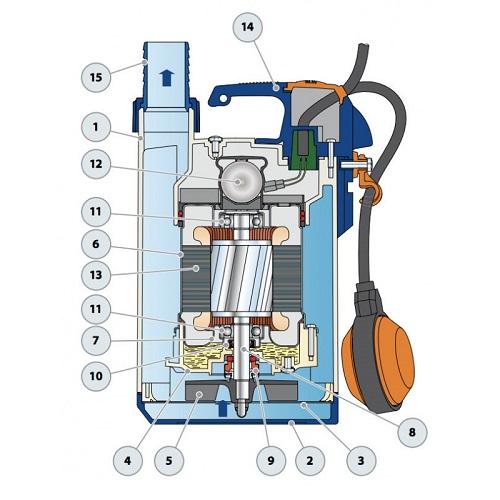 Pompe eau de mer Pedrollo Top 3 LA - construction